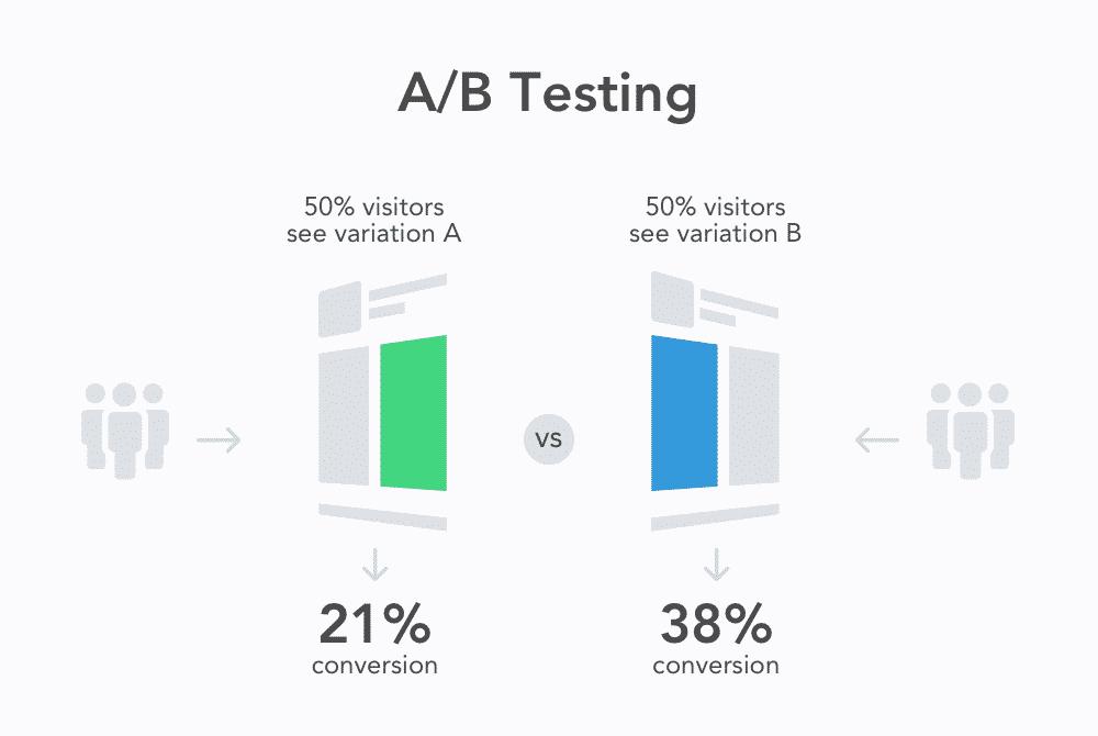 - Test AB  - Ottimizzazione della conversione e test A/B