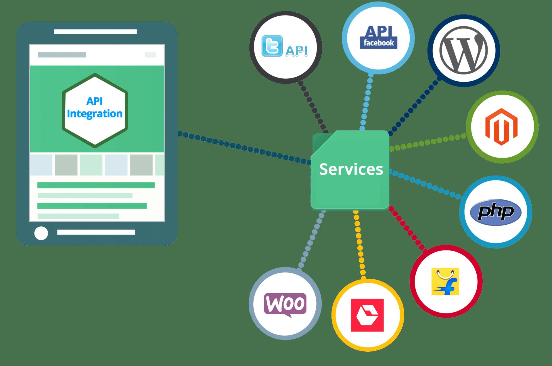 Integrazione API App