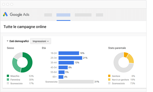 Migliora la tua strategia con Google ADS