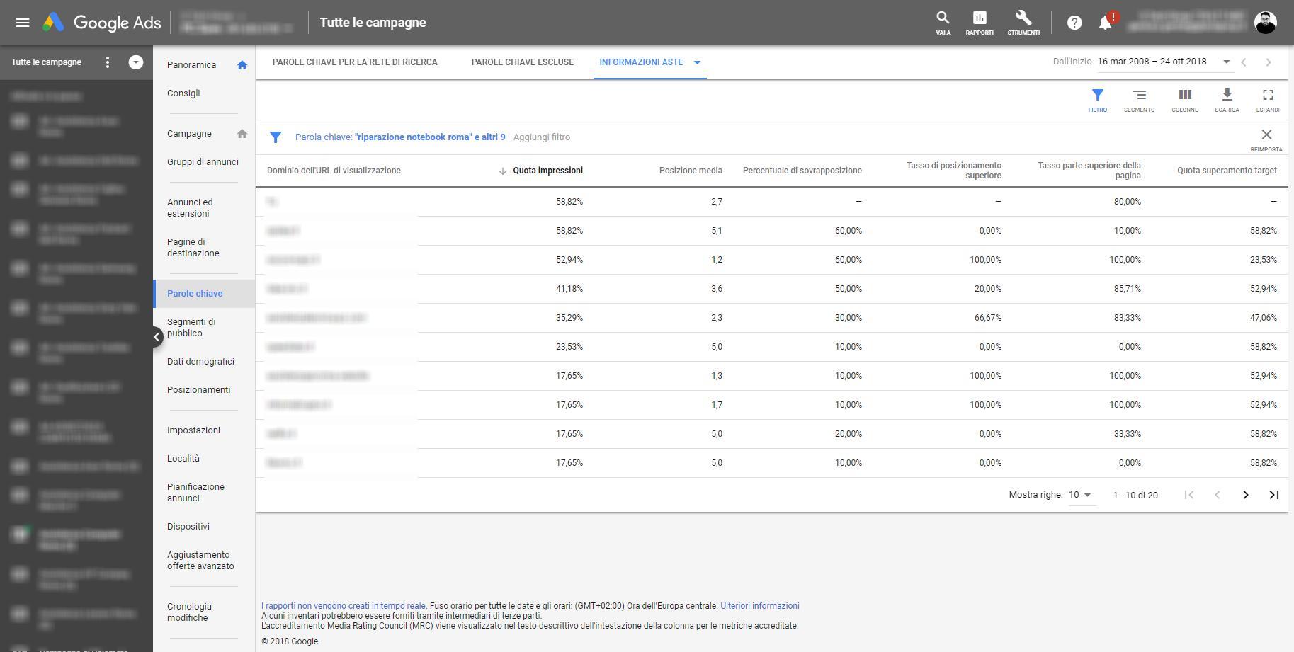 rapporto informativo sulle aste in google - Rapporto informativo sulle aste in Google - Rapporto informativo sulle aste in Google