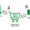 Sito Cashback: affidabilità e convenienza con Cashback