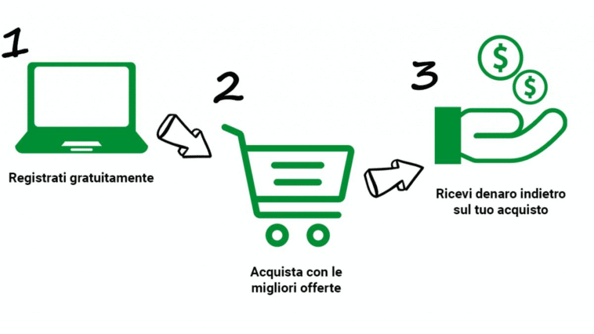 sito cashback - sito cashback Grande 1200x675 - Sito Cashback: affidabilità e convenienza con Cashback
