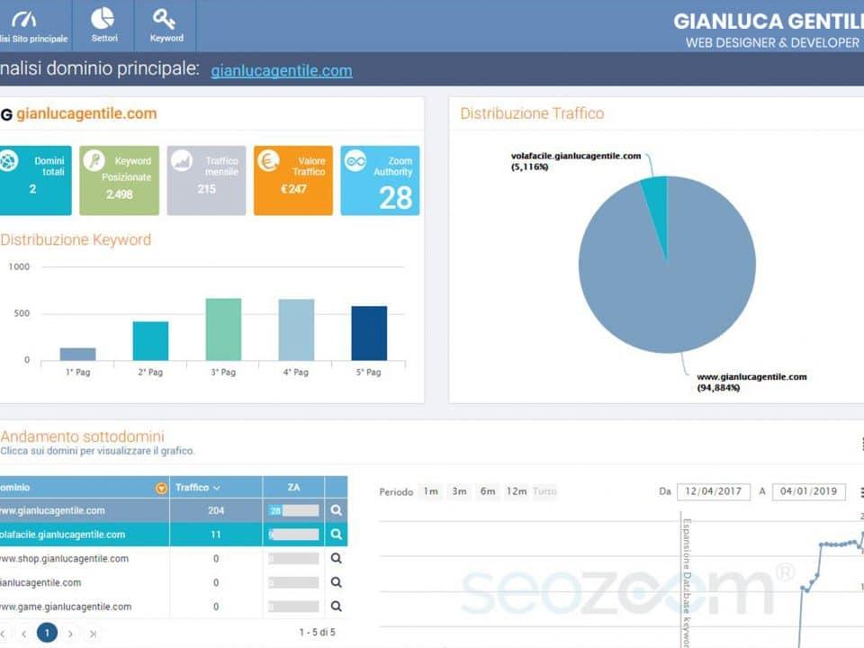 seo audit - SEO Audit Cos   e come funziona 960x720 - SEO Audit: Cos'è e come funziona