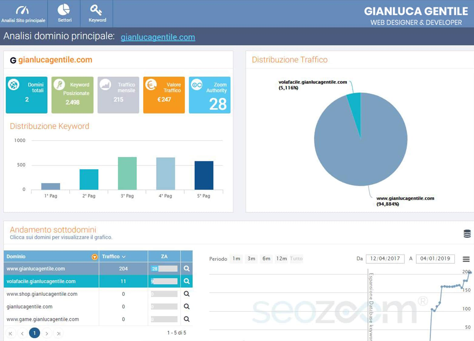 seo audit - SEO Audit Cos   e come funziona - SEO Audit: Cos'è e come funziona