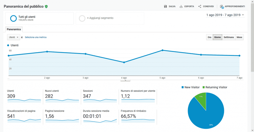 Google Analytics - Panoramica Pubblico google analytics - Google Analytics panoramica pubblico 1024x532 - Google Analytics come funziona e perché è importante conoscerlo