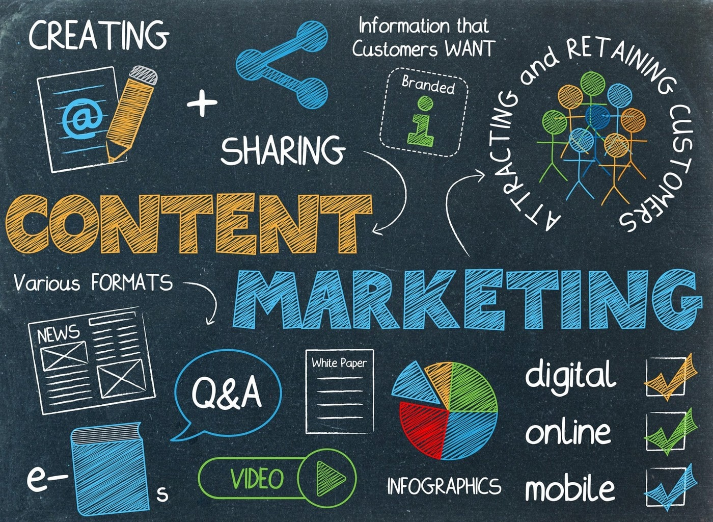 content marketing cos'è - Content Marketing - Content marketing cos'è, 5 errori da non fare